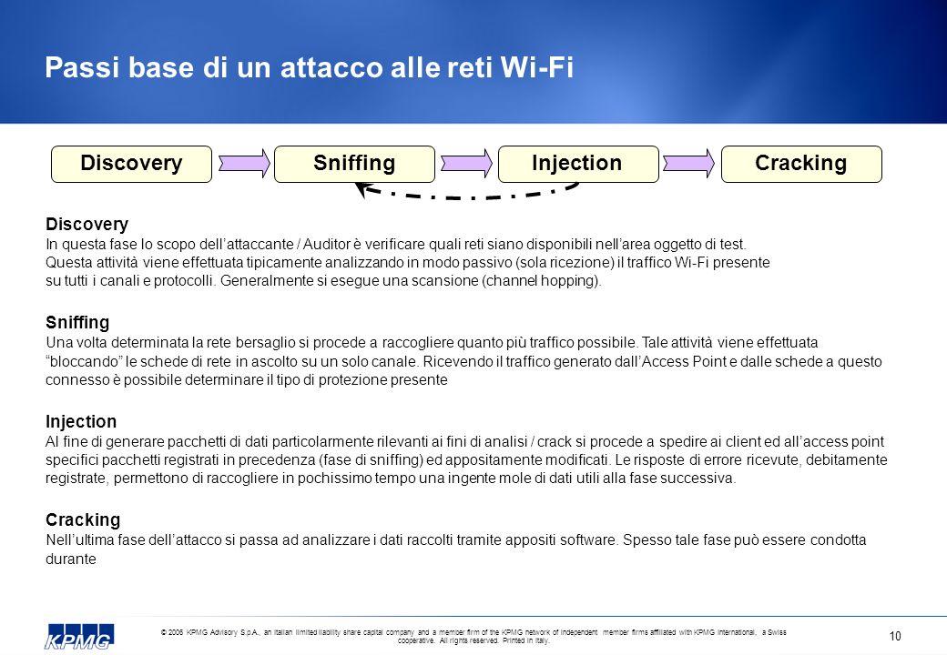 Passi base di un attacco alle reti Wi-Fi