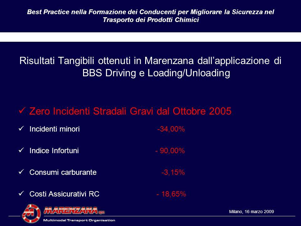 Zero Incidenti Stradali Gravi dal Ottobre 2005