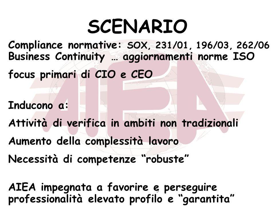 SCENARIO Compliance normative: SOX, 231/01, 196/03, 262/06 Business Continuity … aggiornamenti norme ISO.