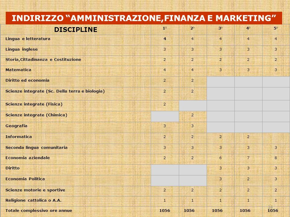 INDIRIZZO AMMINISTRAZIONE,FINANZA E MARKETING