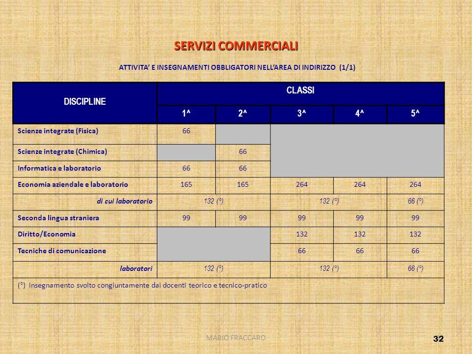 SERVIZI COMMERCIALI ATTIVITA' E INSEGNAMENTI OBBLIGATORI NELL'AREA DI INDIRIZZO (1/1)