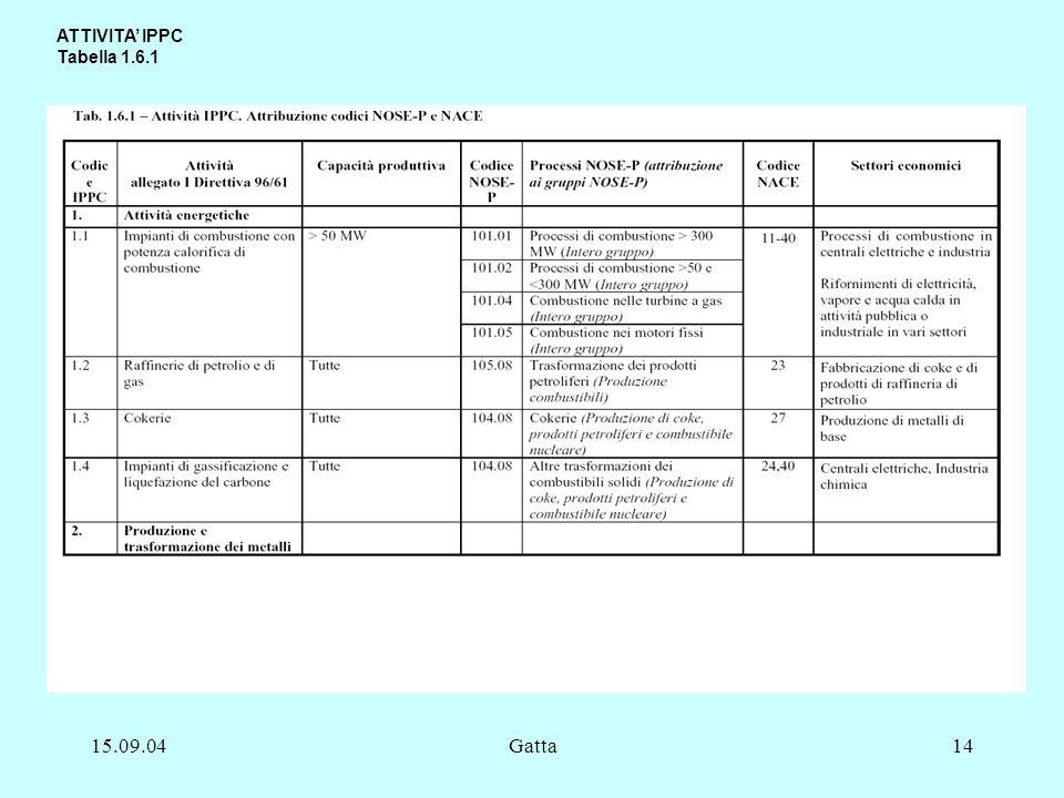 ATTIVITA' IPPC Tabella 1.6.1 15.09.04 Gatta