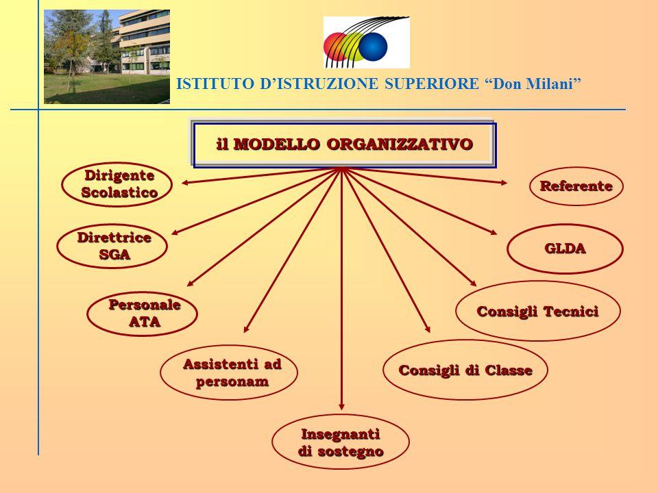 ISTITUTO D'ISTRUZIONE SUPERIORE Don Milani il MODELLO ORGANIZZATIVO