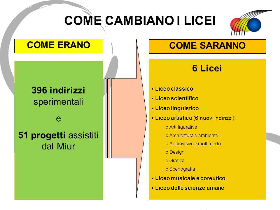 COME CAMBIANO I LICEI COME ERANO COME SARANNO 6 Licei