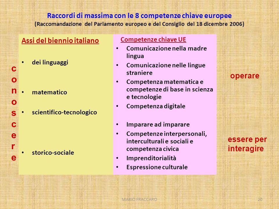 Raccordi di massima con le 8 competenze chiave europee (Raccomandazione del Parlamento europeo e del Consiglio del 18 dicembre 2006)