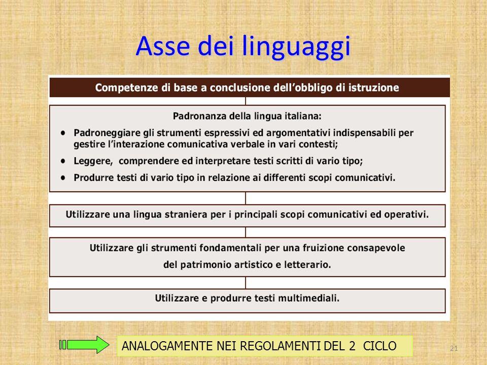 Asse dei linguaggi ANALOGAMENTE NEI REGOLAMENTI DEL 2 CICLO