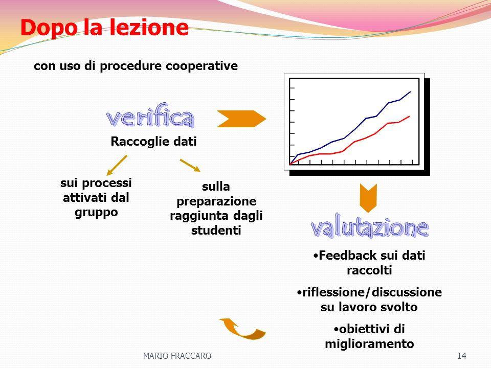 Dopo la lezione verifica valutazione con uso di procedure cooperative