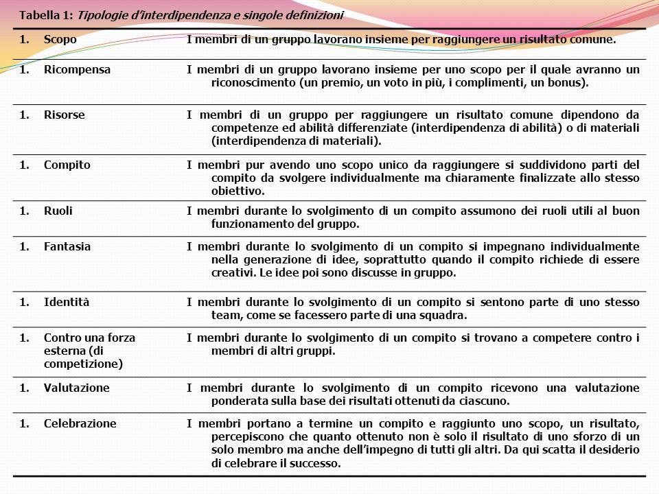 Tabella 1: Tipologie d'interdipendenza e singole definizioni