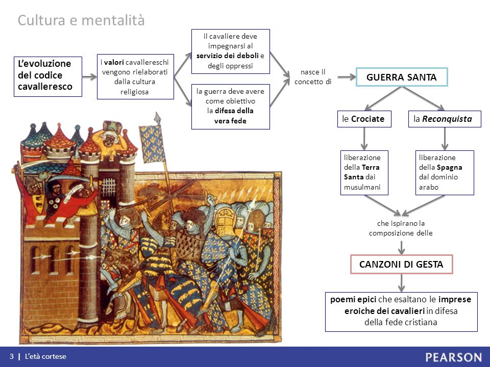 Cultura e mentalità L'evoluzione del codice cavalleresco GUERRA SANTA
