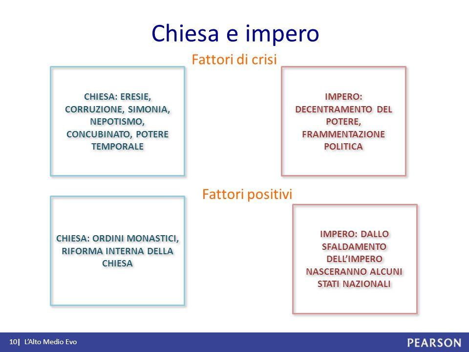 Chiesa e impero Fattori di crisi Fattori positivi