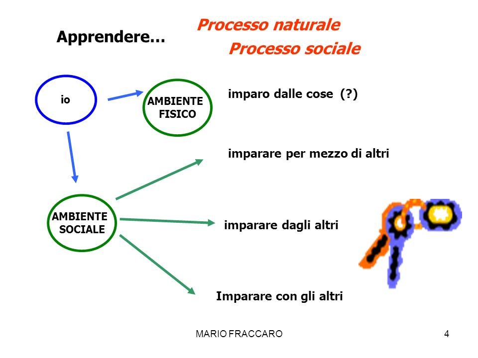 Processo naturale Apprendere… Processo sociale imparo dalle cose ( )
