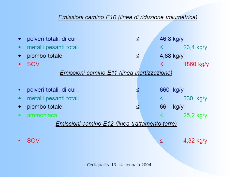 Emissioni camino E10 (linea di riduzione volumetrica)