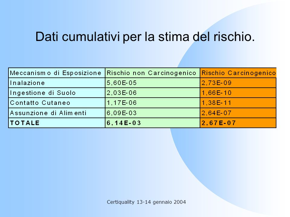 Dati cumulativi per la stima del rischio.