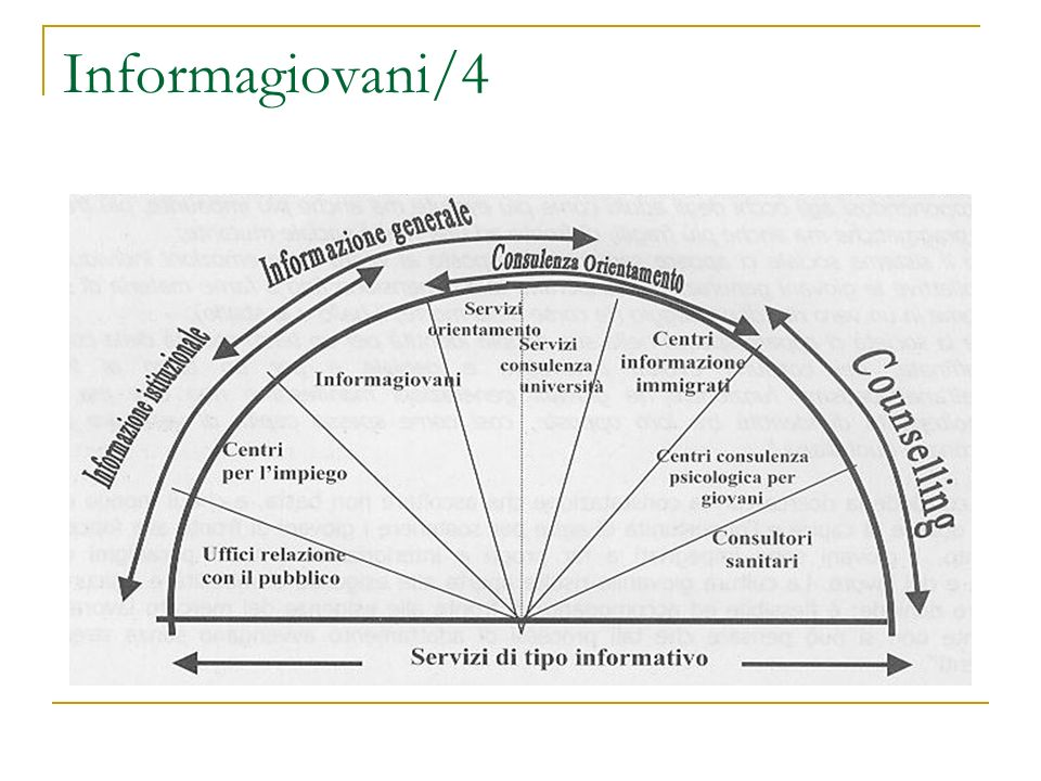 Informagiovani/4