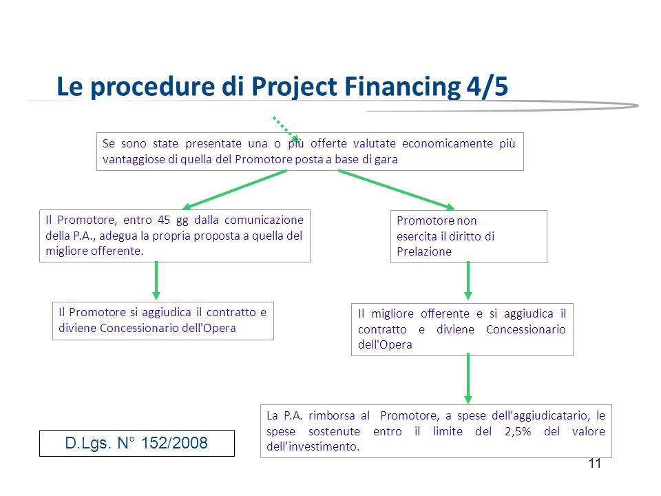 Le procedure di Project Financing 4/5