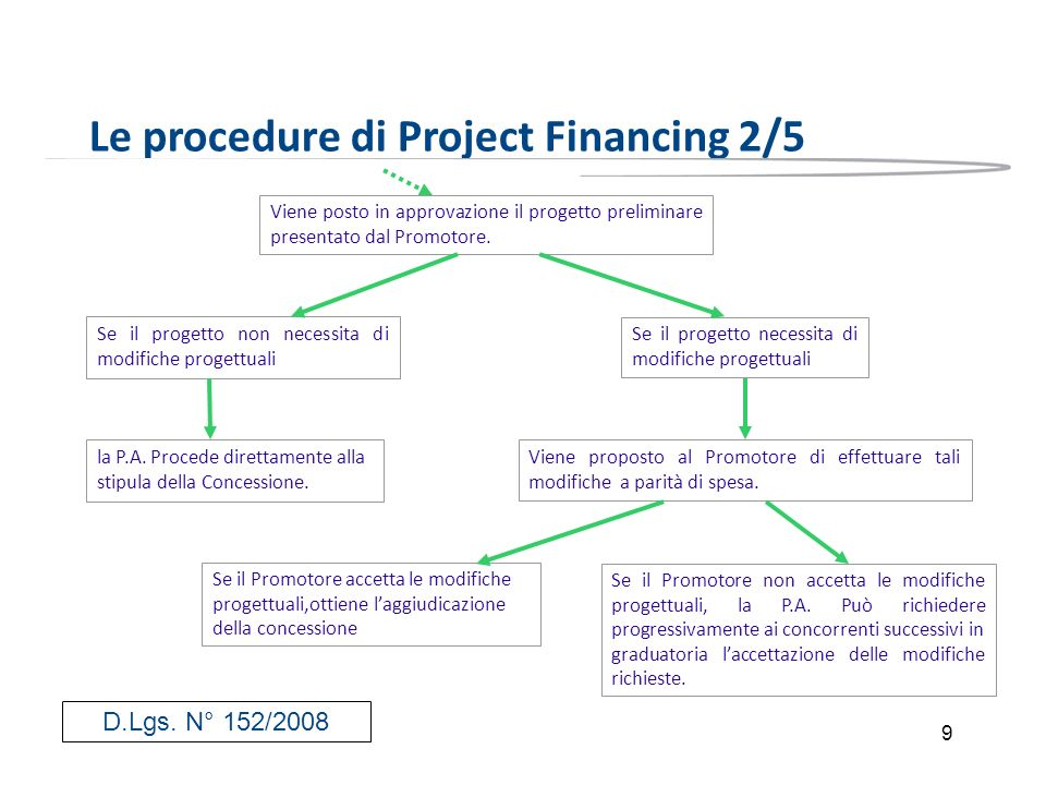 Le procedure di Project Financing 2/5
