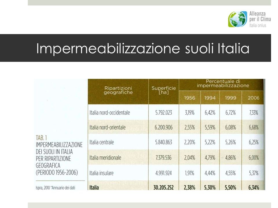 Impermeabilizzazione suoli Italia