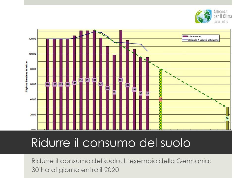 Ridurre il consumo del suolo