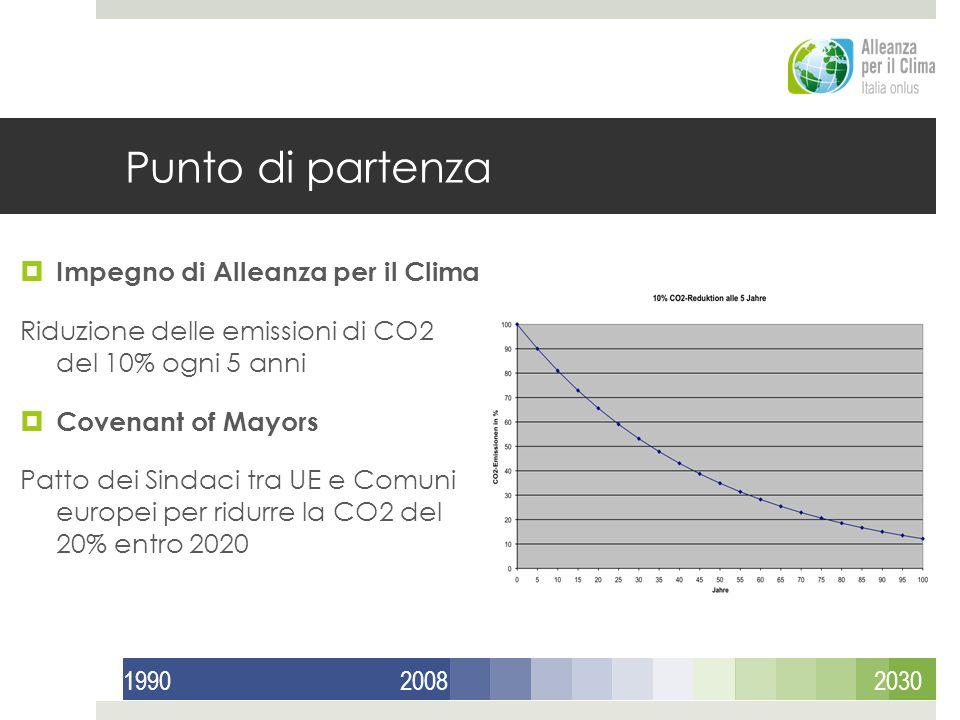 Punto di partenza Impegno di Alleanza per il Clima