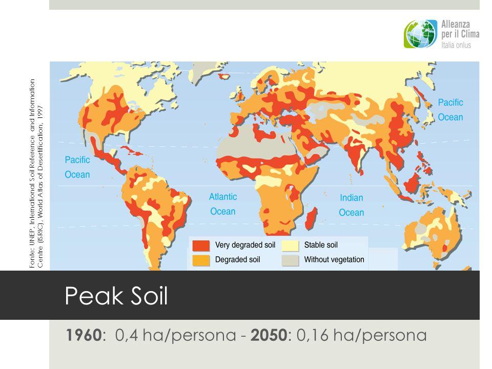 1960: 0,4 ha/persona - 2050: 0,16 ha/persona