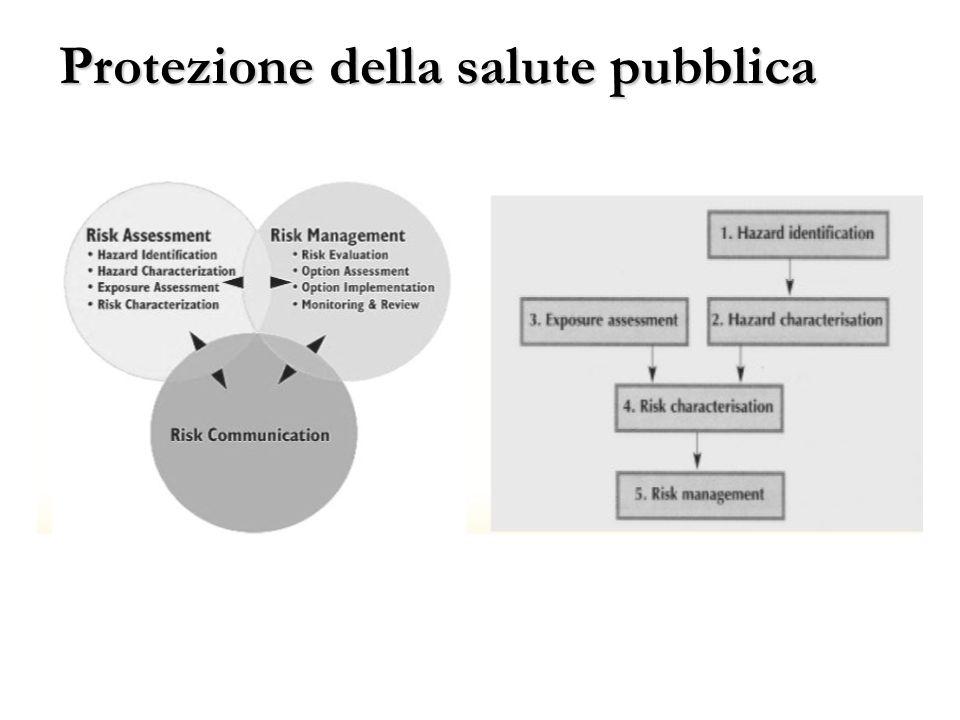 Protezione della salute pubblica