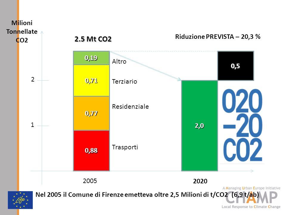 2.5 Mt CO2 Milioni Tonnellate CO2 Riduzione PREVISTA – 20,3 % 0,19