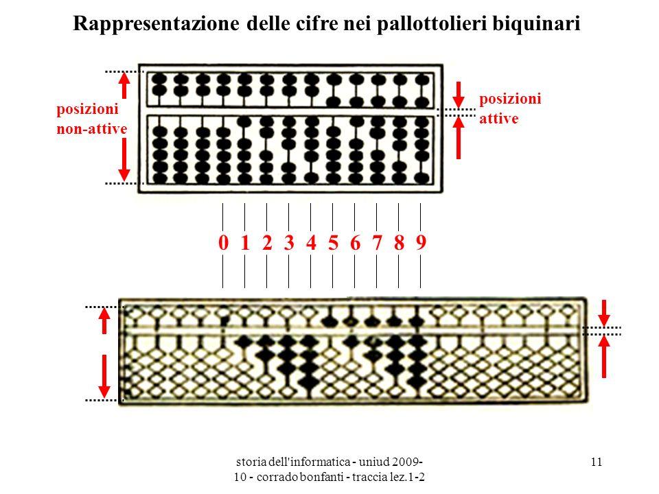Rappresentazione delle cifre nei pallottolieri biquinari