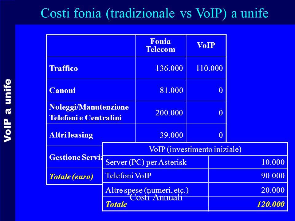 Costi fonia (tradizionale vs VoIP) a unife