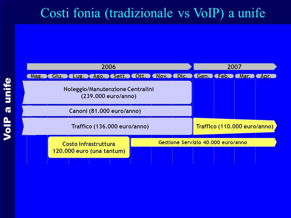 Noleggio/Manutenzione Centralini Gestione Servizio 40.000 euro/anno
