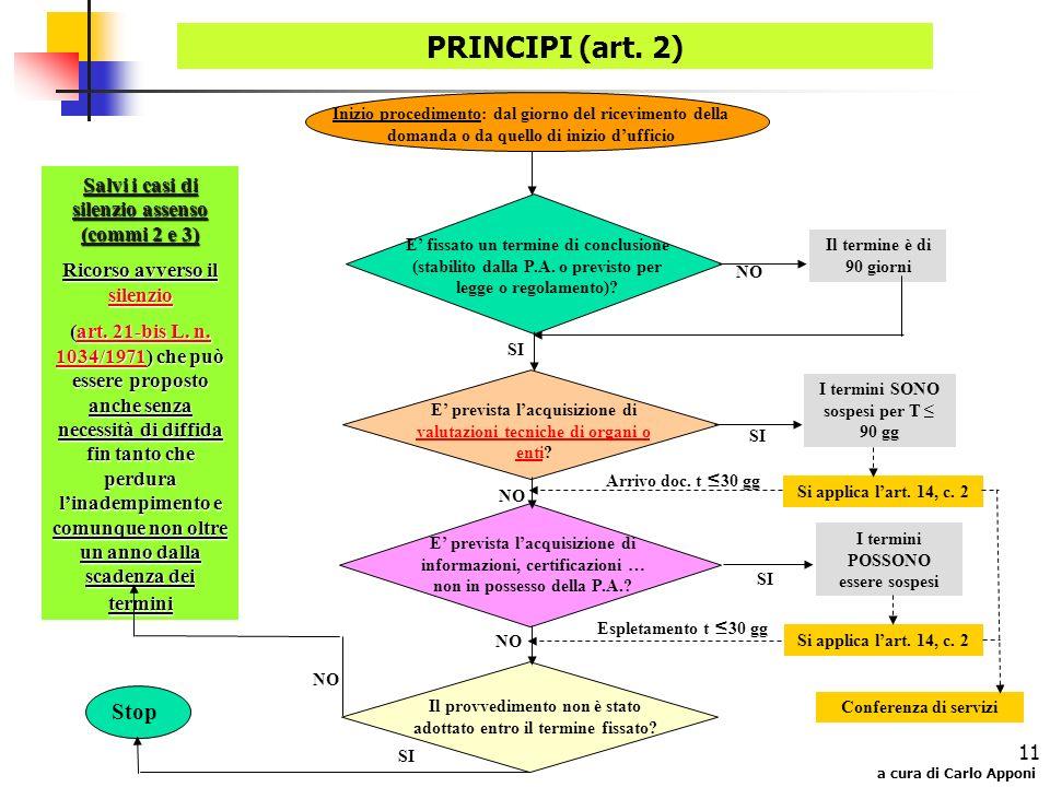 PRINCIPI (art. 2) Stop Salvi i casi di silenzio assenso (commi 2 e 3)