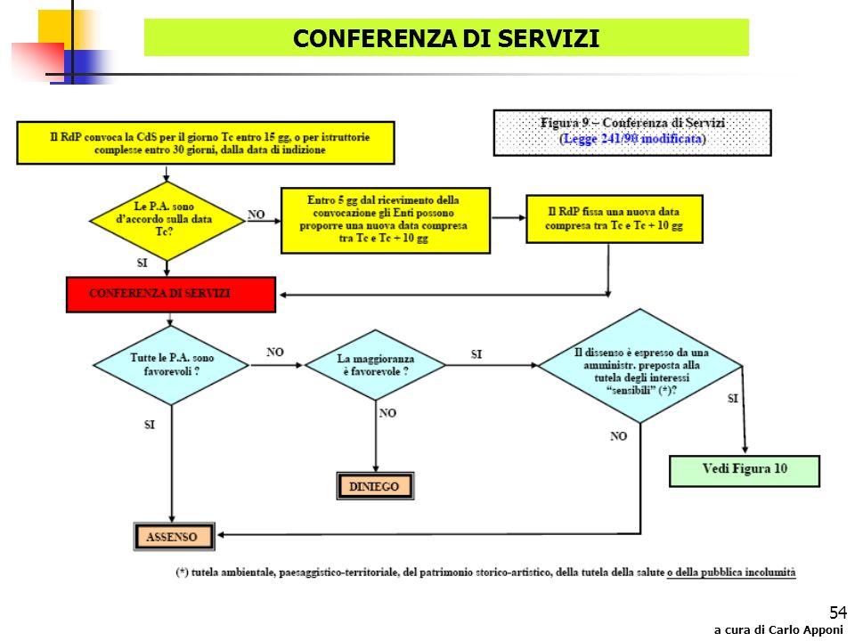 CONFERENZA DI SERVIZI a cura di Carlo Apponi