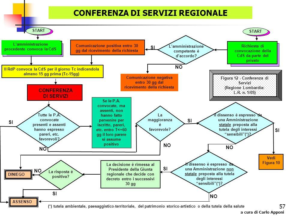 CONFERENZA DI SERVIZI REGIONALE