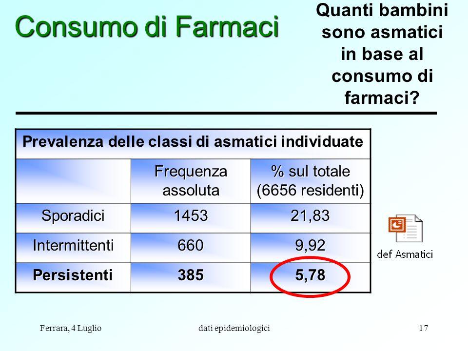 Consumo di Farmaci Quanti bambini sono asmatici in base al consumo di farmaci Prevalenza delle classi di asmatici individuate.