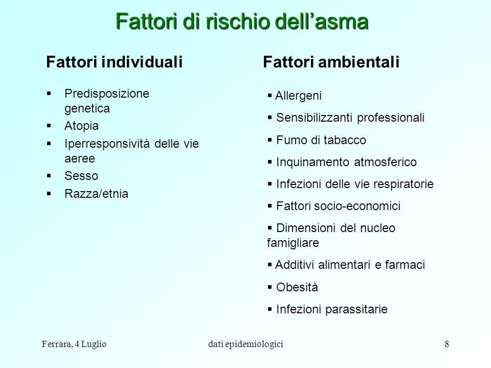 Fattori di rischio dell'asma