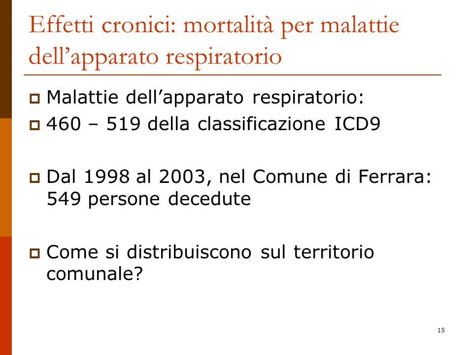 Effetti cronici: mortalità per malattie dell'apparato respiratorio