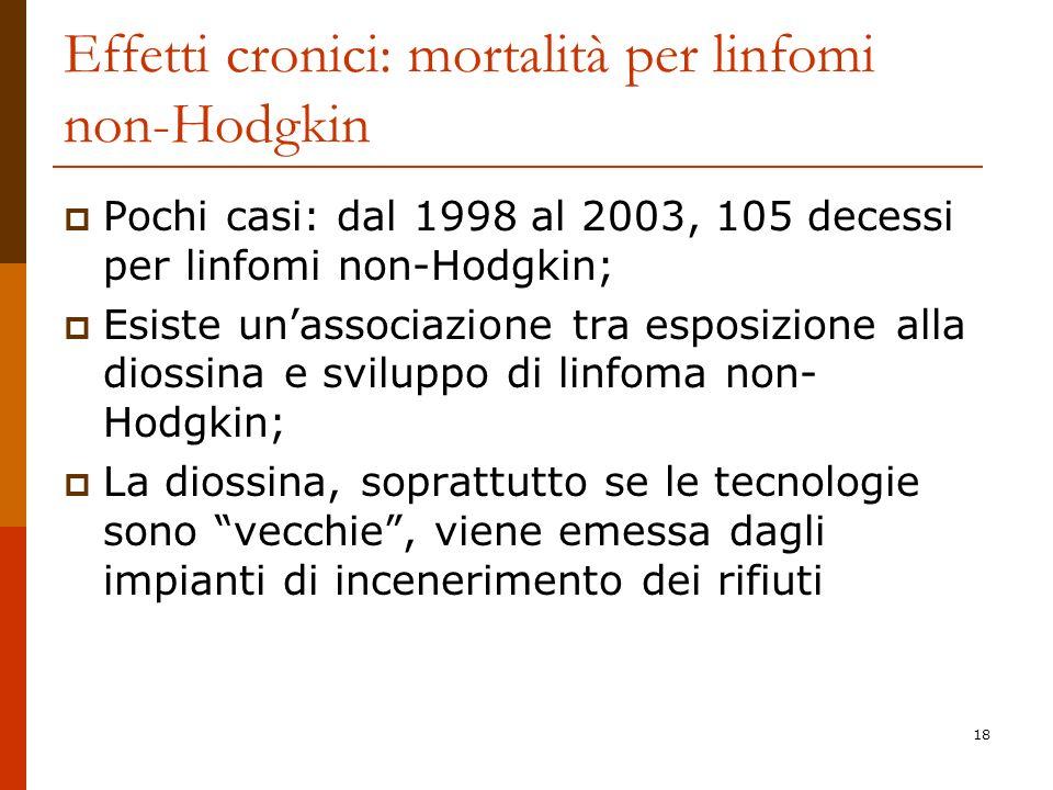 Effetti cronici: mortalità per linfomi non-Hodgkin