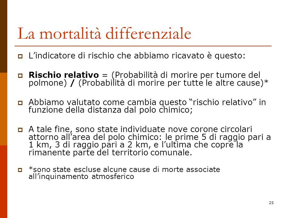 La mortalità differenziale