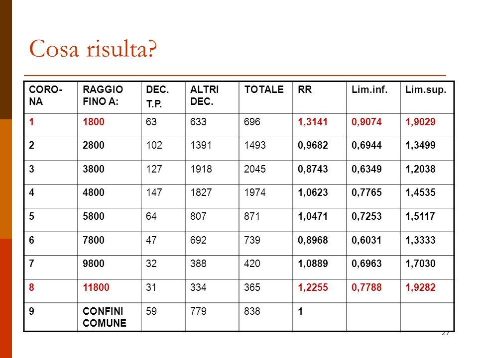 Cosa risulta CORO-NA RAGGIO FINO A: DEC. T.P. ALTRI DEC. TOTALE RR