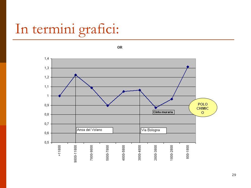 In termini grafici: POLO CHIMICO