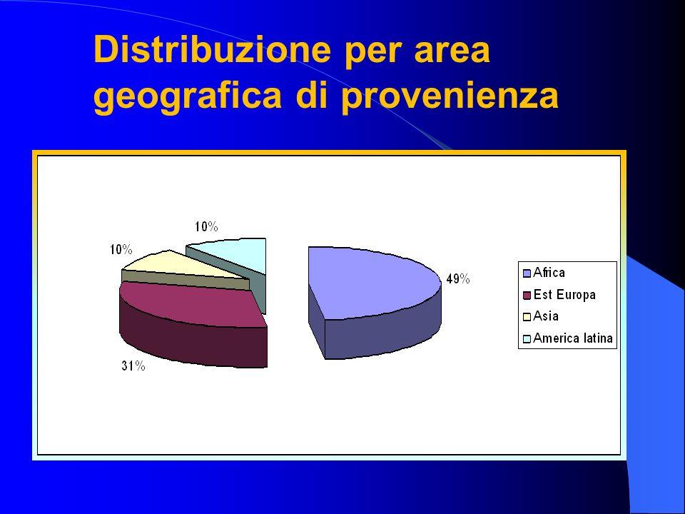 Distribuzione per area geografica di provenienza