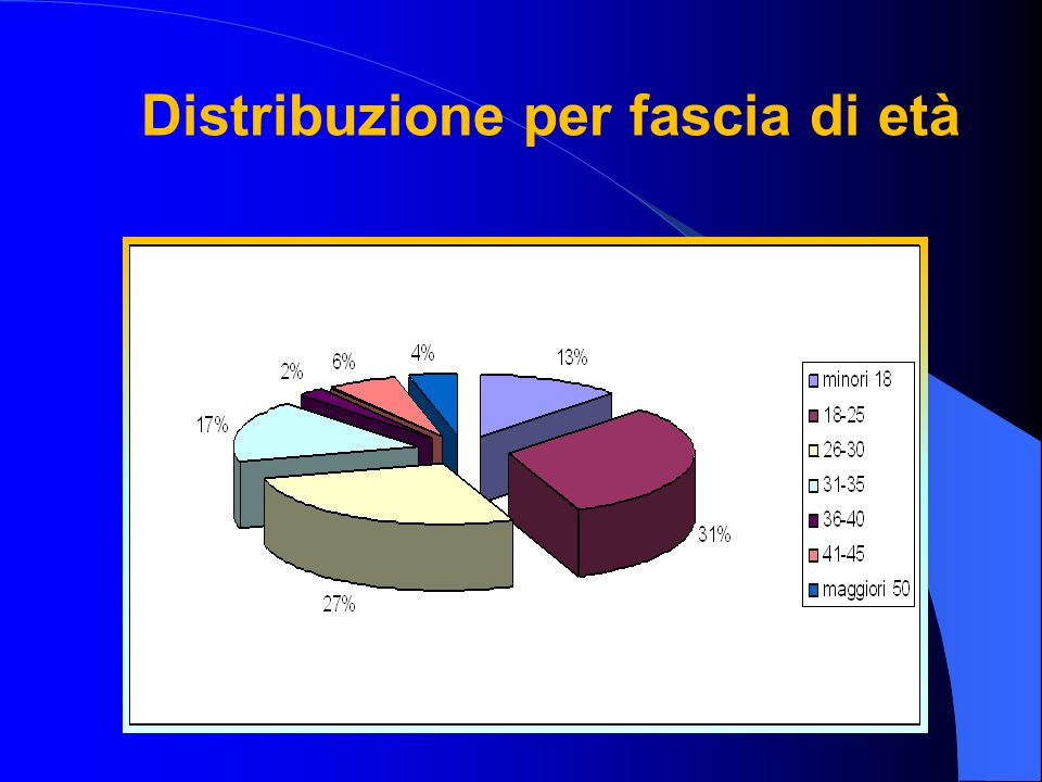 Distribuzione per fascia di età