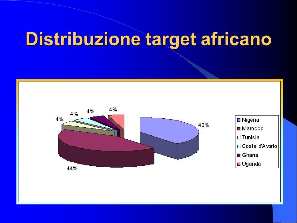 Distribuzione target africano