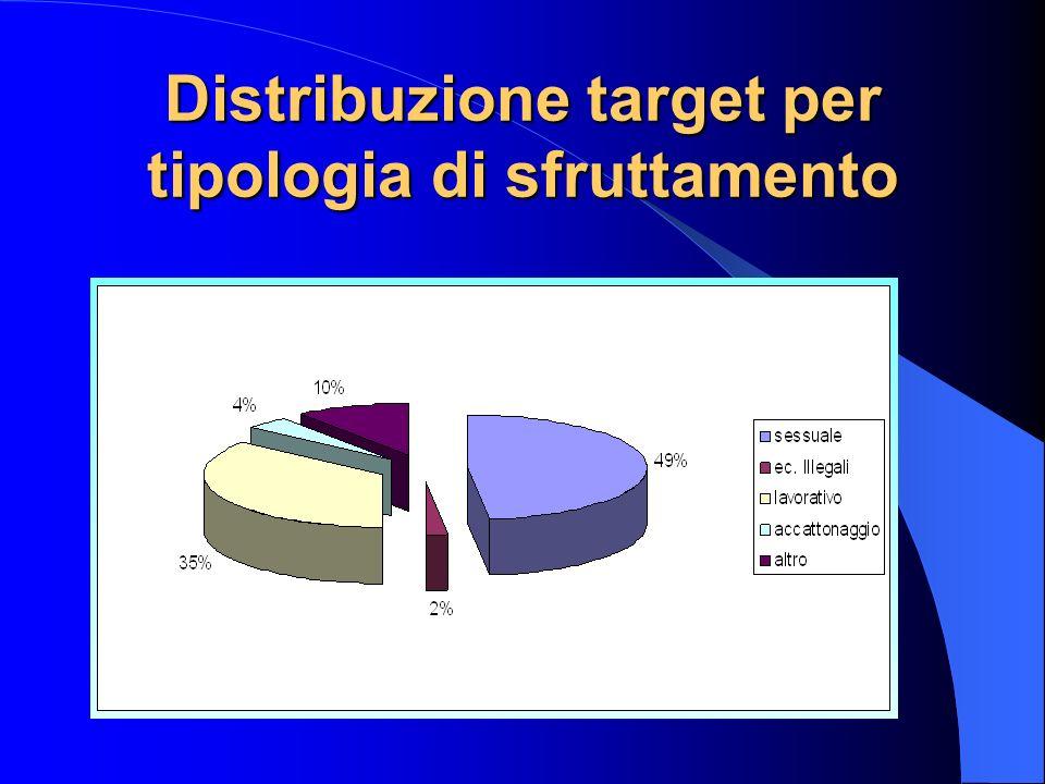 Distribuzione target per tipologia di sfruttamento