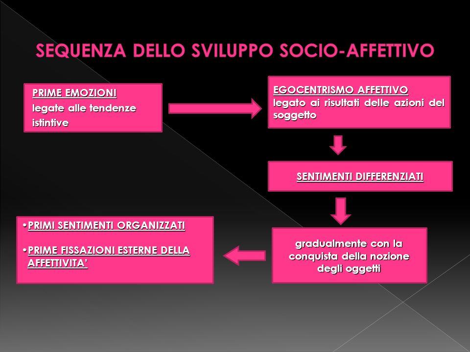 SEQUENZA DELLO SVILUPPO SOCIO-AFFETTIVO