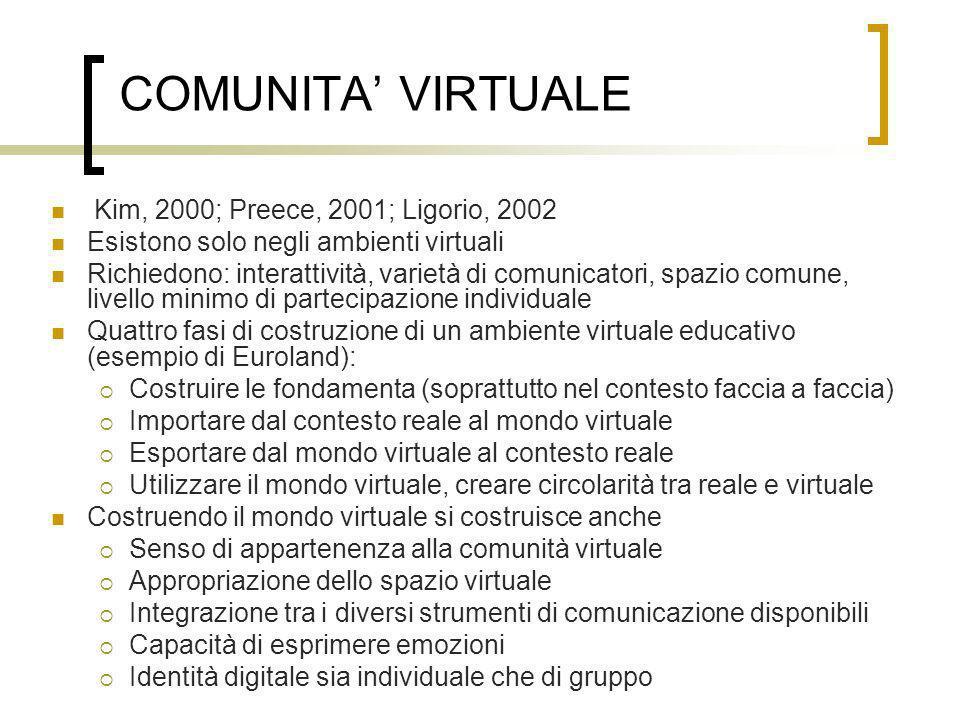 COMUNITA' VIRTUALE Kim, 2000; Preece, 2001; Ligorio, 2002