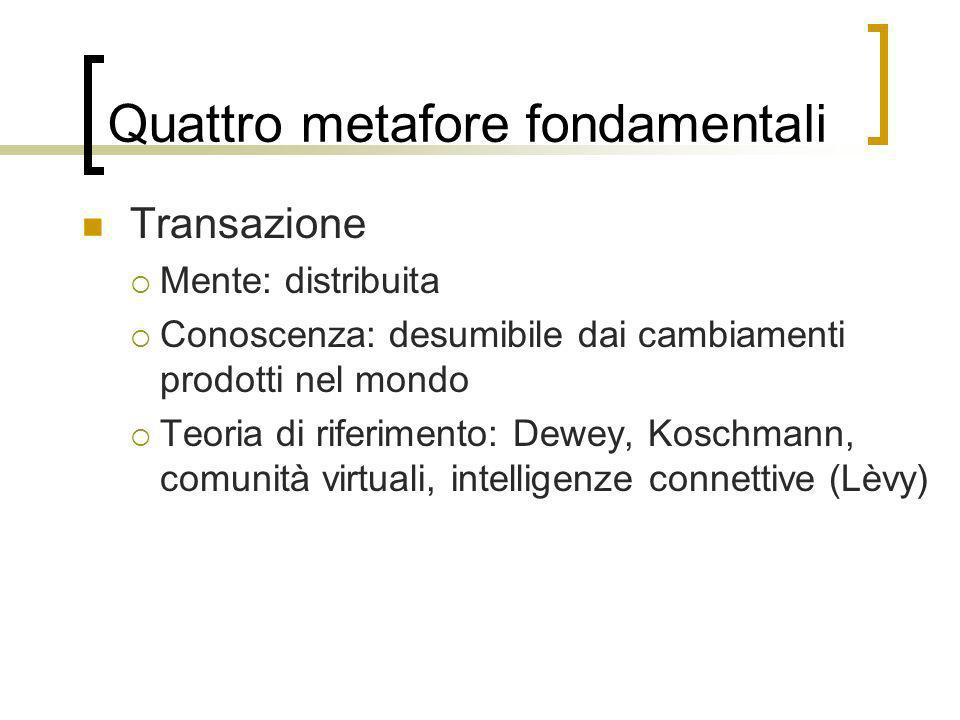 Quattro metafore fondamentali