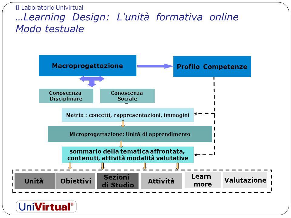 LA LOGICA DEL DISEGNO Il Laboratorio Univirtual. …Learning Design: L unità formativa online Modo testuale.