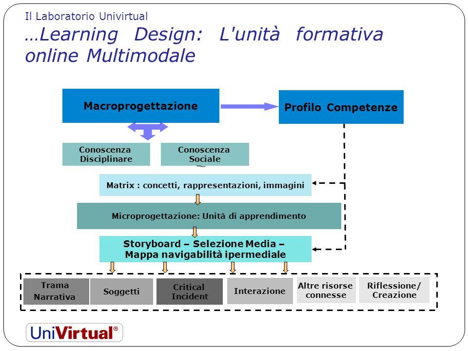 LA LOGICA DEL DISEGNO Il Laboratorio Univirtual. …Learning Design: L unità formativa online Multimodale.