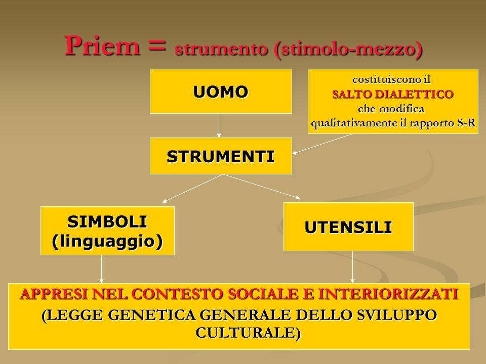 Priem = strumento (stimolo-mezzo)