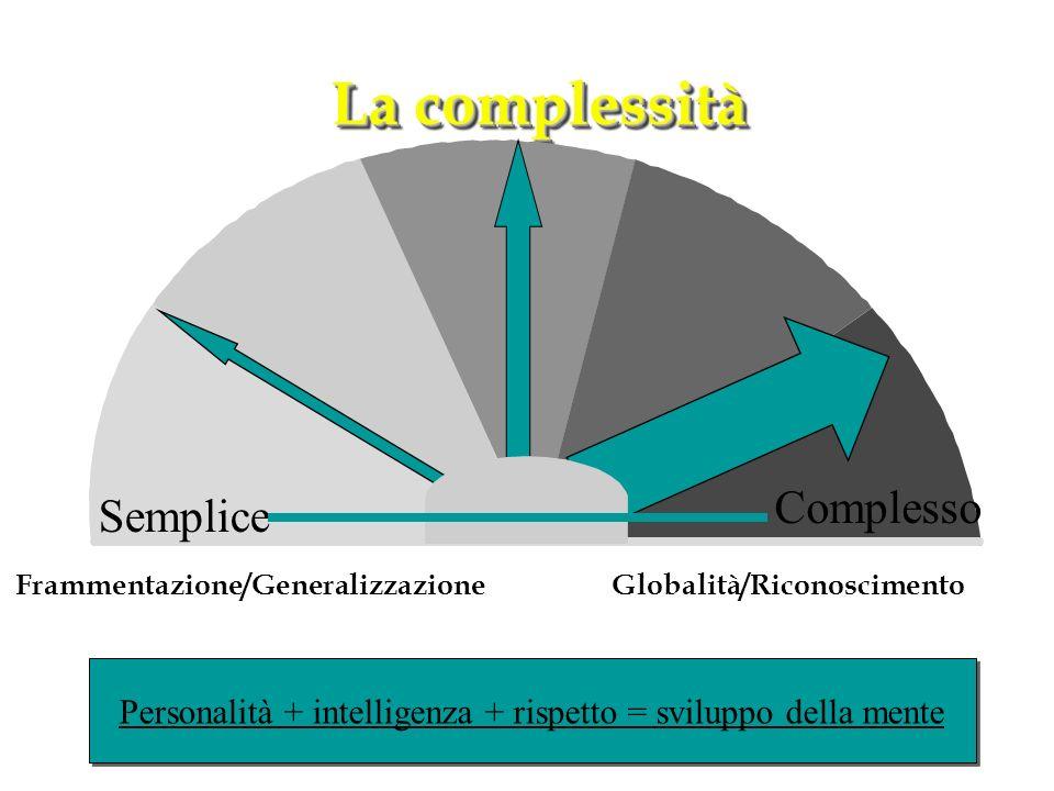 Frammentazione/Generalizzazione Globalità/Riconoscimento